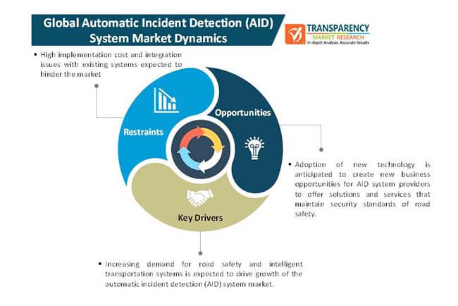 automatic incident detection system market 1