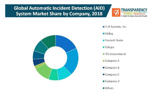 automatic incident detection system market 2