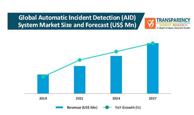 automatic incident detection system market