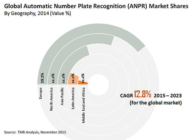 automatic-number-plate-recognition-market