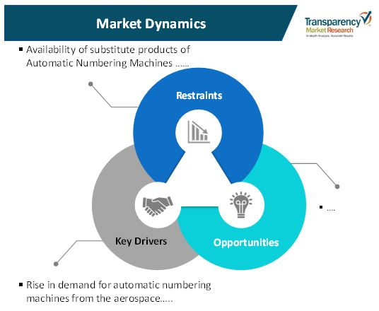 automatic numbering machines market 1
