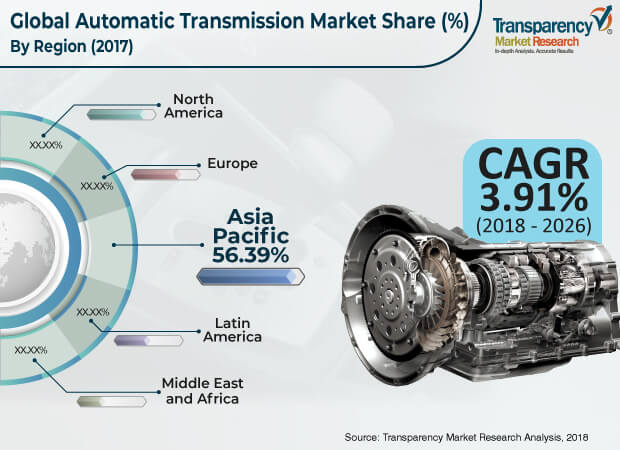 Automatic Transmission  Market Insights, Trends & Growth Outlook