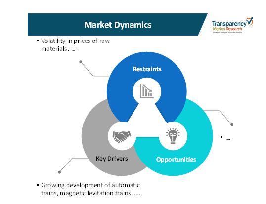 automatic turnstiles market 1