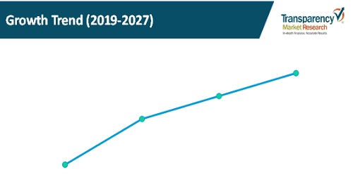 automatic vehicle classification system market segment growth trends
