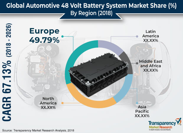 automotive 48 volt battery market