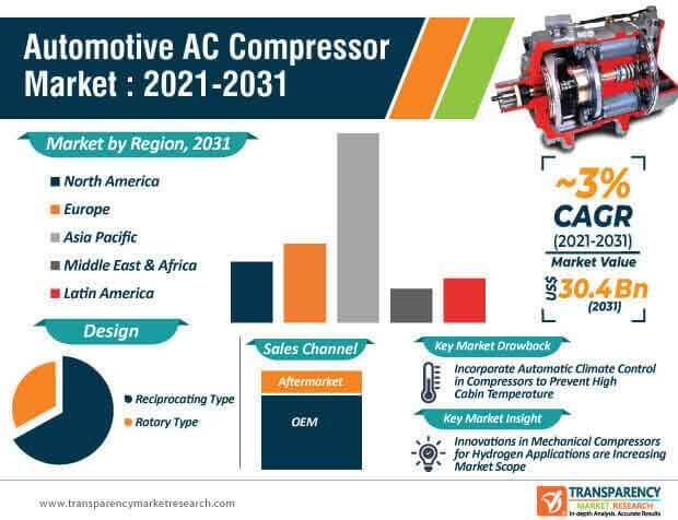 automotive ac compressor market infographic