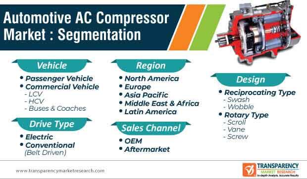 automotive ac compressor market segmentation
