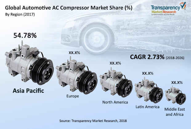 automotive ac compressor market