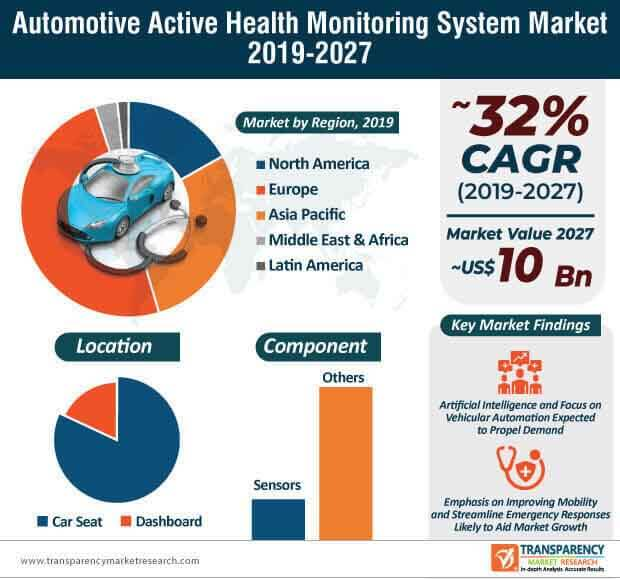Automotive Active Health Monitoring System  Market Insights, Trends & Growth Outlook
