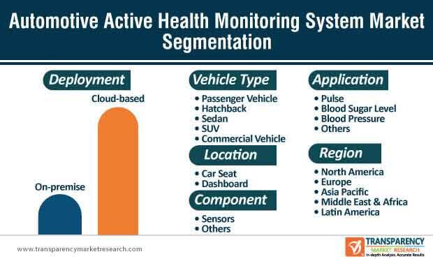 automotive active health monitoring system market segmentation