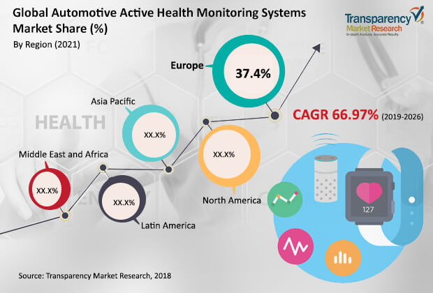 automotive active health monitoring system market