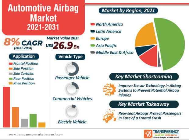 automotive airbag market infographic