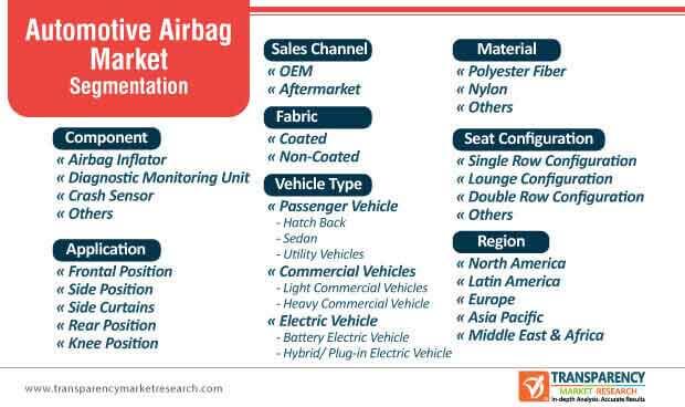 automotive airbag market segmentation
