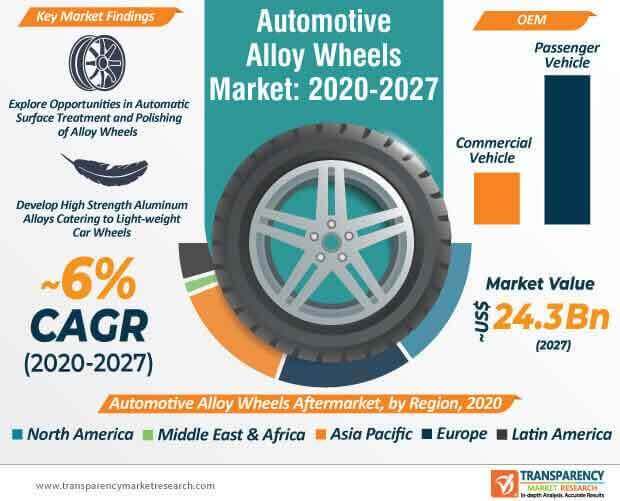 automotive alloy wheel market infographic