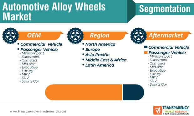 automotive alloy wheel market segmentation