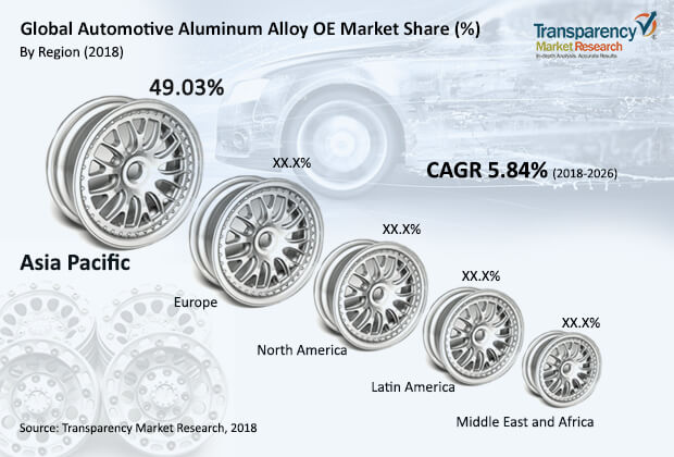 automotive aluminum alloy oe market