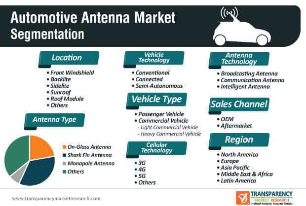 automotive antenna module market segmentation