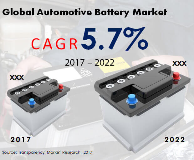 automotive battery market