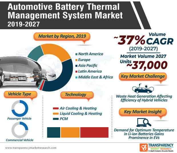 Automotive Battery Thermal Management System  Market Insights, Trends & Growth Outlook