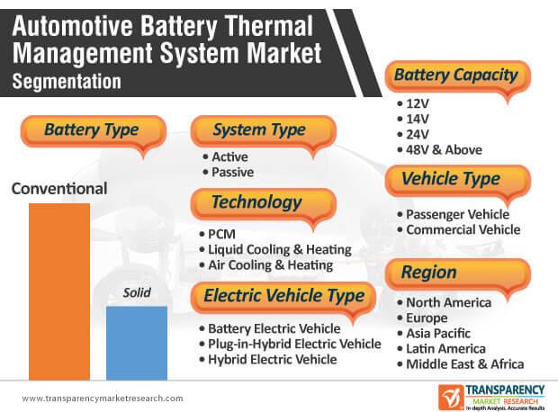 automotive battery thermal management system market segmentation