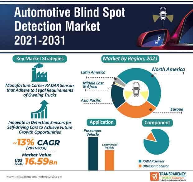 automotive blind spot detection market infographic