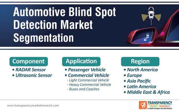 automotive blind spot detection market segmentation