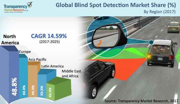 automotive blind spot detection market