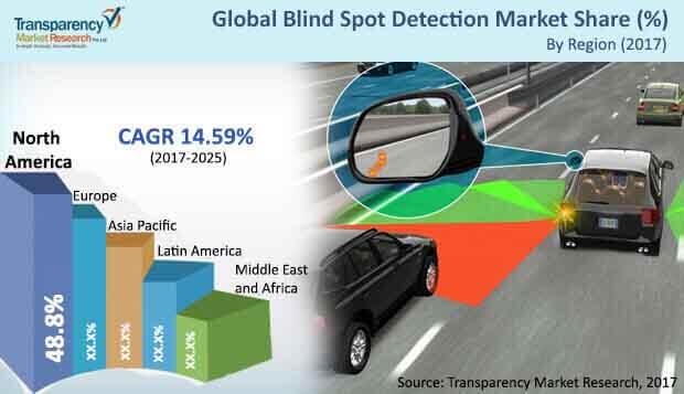 automotive blind spot detection market