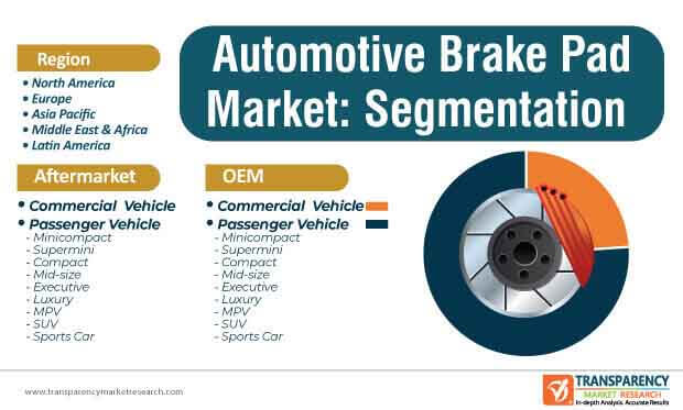 automotive brake padblock market segmentation