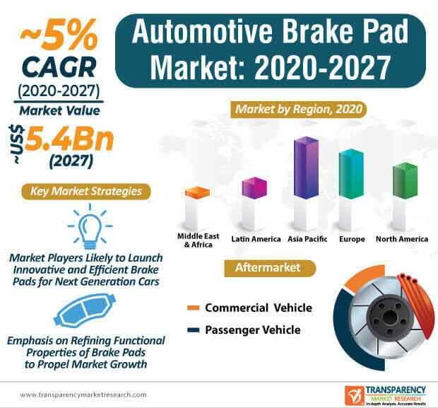 automotive brake padbock market infographic