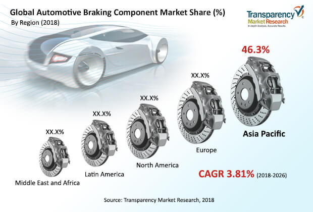 Automotive Braking Component  Market Insights, Trends & Growth Outlook