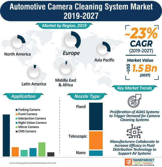 Automotive Camera Cleaning System  Market Insights, Trends & Growth Outlook