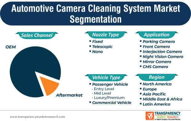 automotive camera cleaning system marke segmentation
