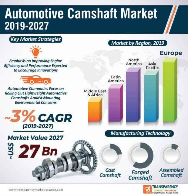 automotive camshaft market infographic