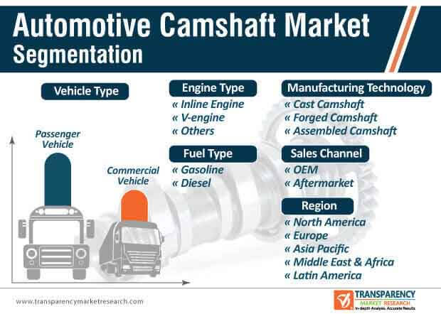 automotive camshaft market segmentation