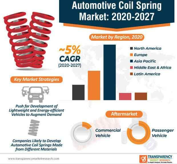 automotive coil spring market infographic
