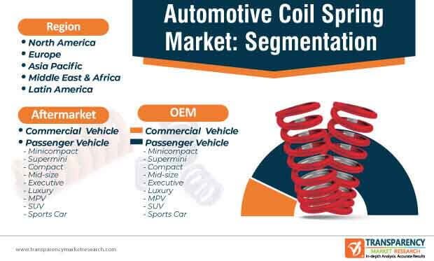 automotive coil spring market segmentation