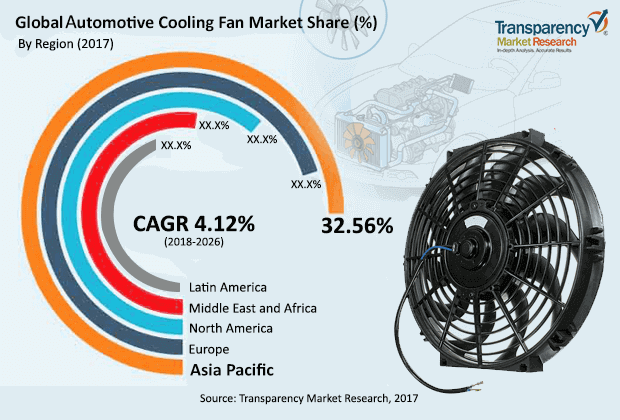Automotive Cooling Fan  Market Insights, Trends & Growth Outlook