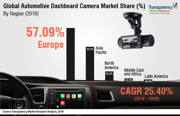 automotive dashboard camera