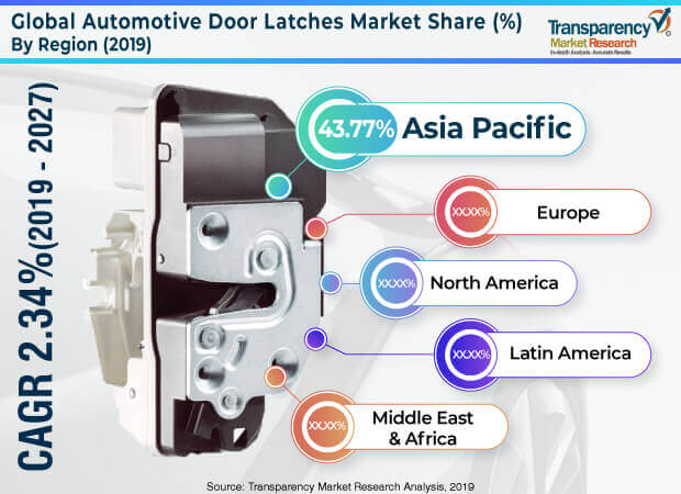 automotive door latches market