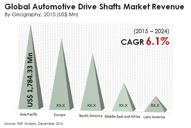 automotive drive shafts market