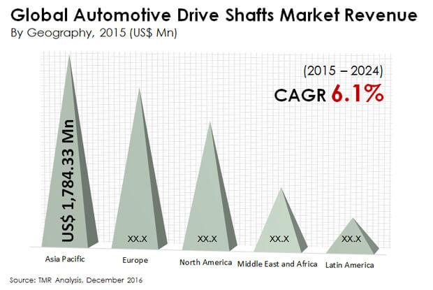 automotive drive shafts market