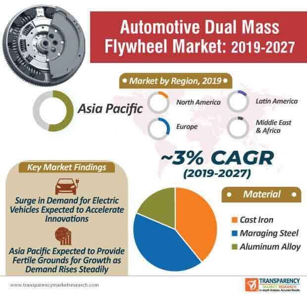 Automotive Dual Mass Flywheel  Market Insights, Trends & Growth Outlook