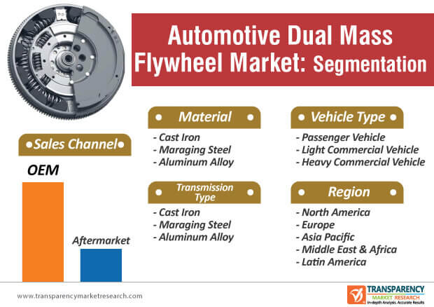 automotive dual mass flywheel market segmentation