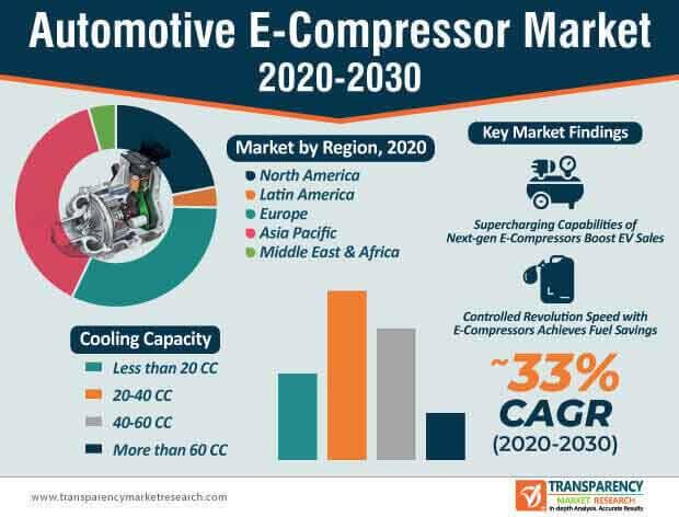 automotive e compressor market infographic