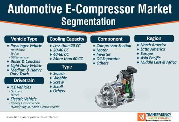 automotive e compressor market segmentation