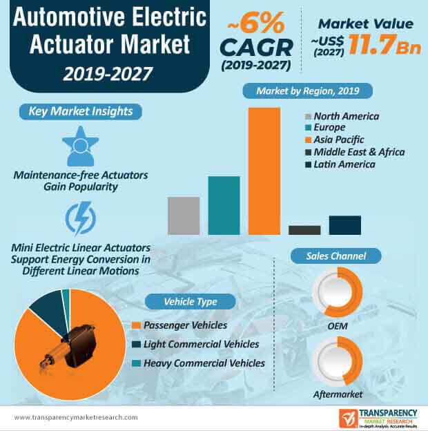automotive electric actuator market infographic