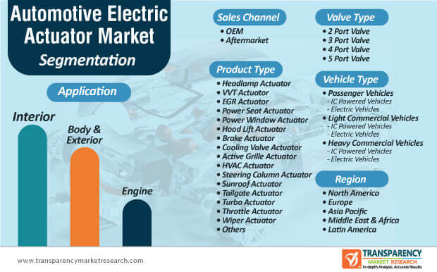 automotive electric actuator market segmentation