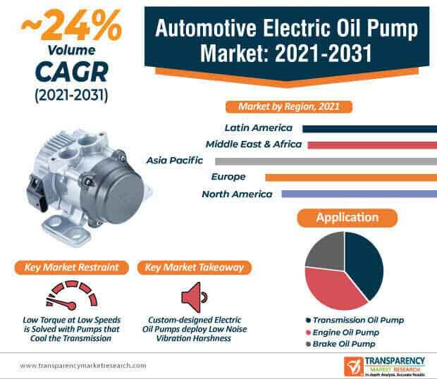 automotive electric oil pump market infographic