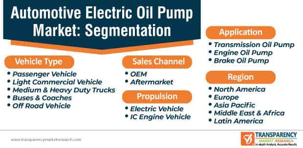 automotive electric oil pump market segmentation